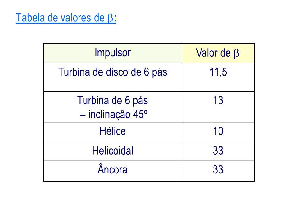 Tabela de valores de : Impulsor. Valor de  Turbina de disco de 6 pás. 11,5. Turbina de 6 pás.