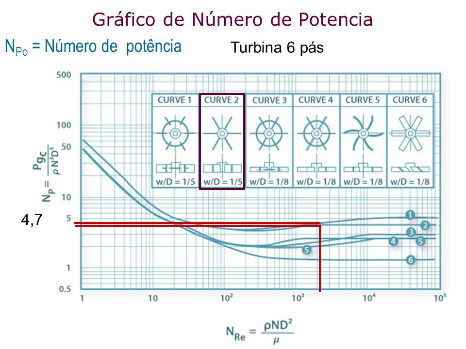 Gráfico de Número de Potencia