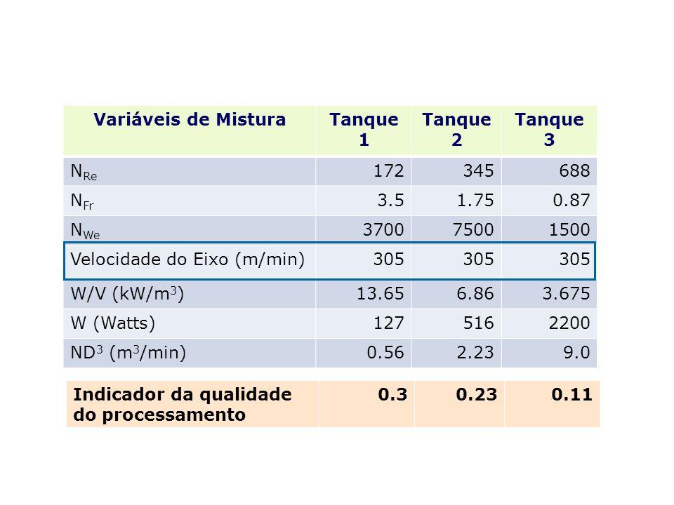 Variáveis de Mistura Tanque 1. Tanque 2. Tanque 3. NRe. 172. 345. 688. NFr. 3.5. 1.75. 0.87.