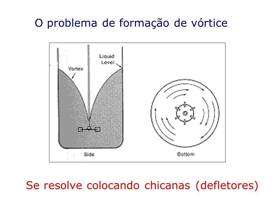 O problema de formação de vórtice