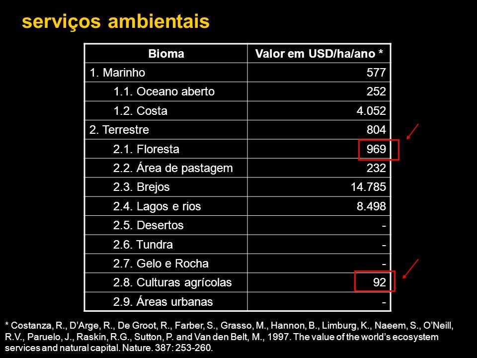 serviços ambientais Bioma Valor em USD/ha/ano * 1. Marinho 577