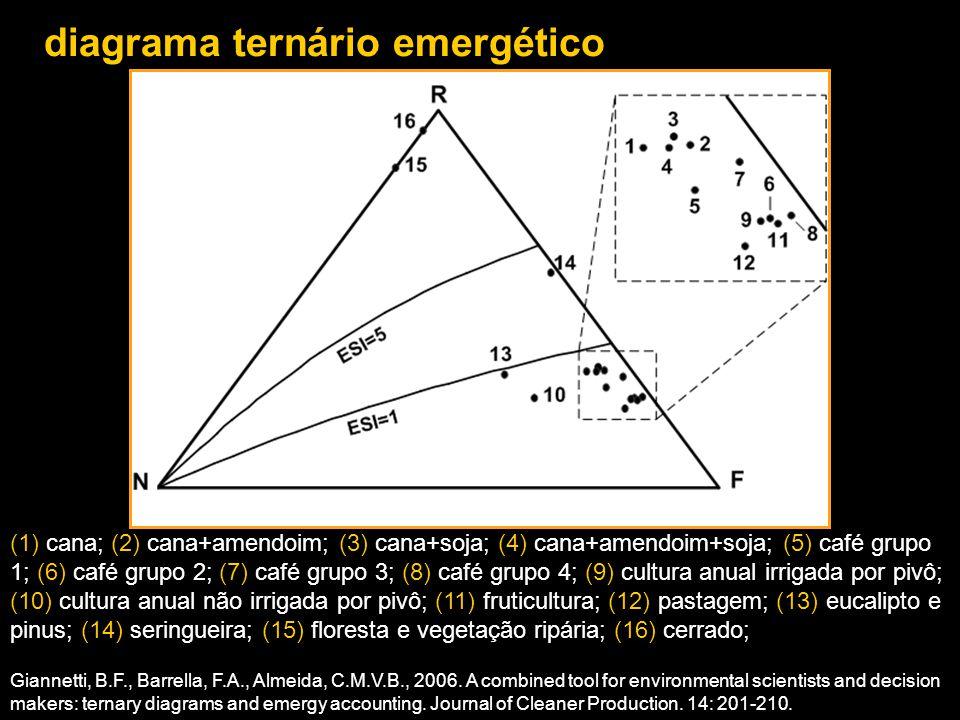 diagrama ternário emergético