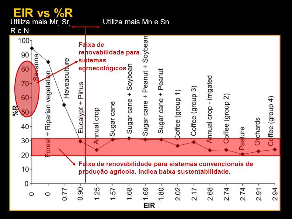 EIR vs %R Utiliza mais Mn e Sn Utiliza mais Mr, Sr, R e N