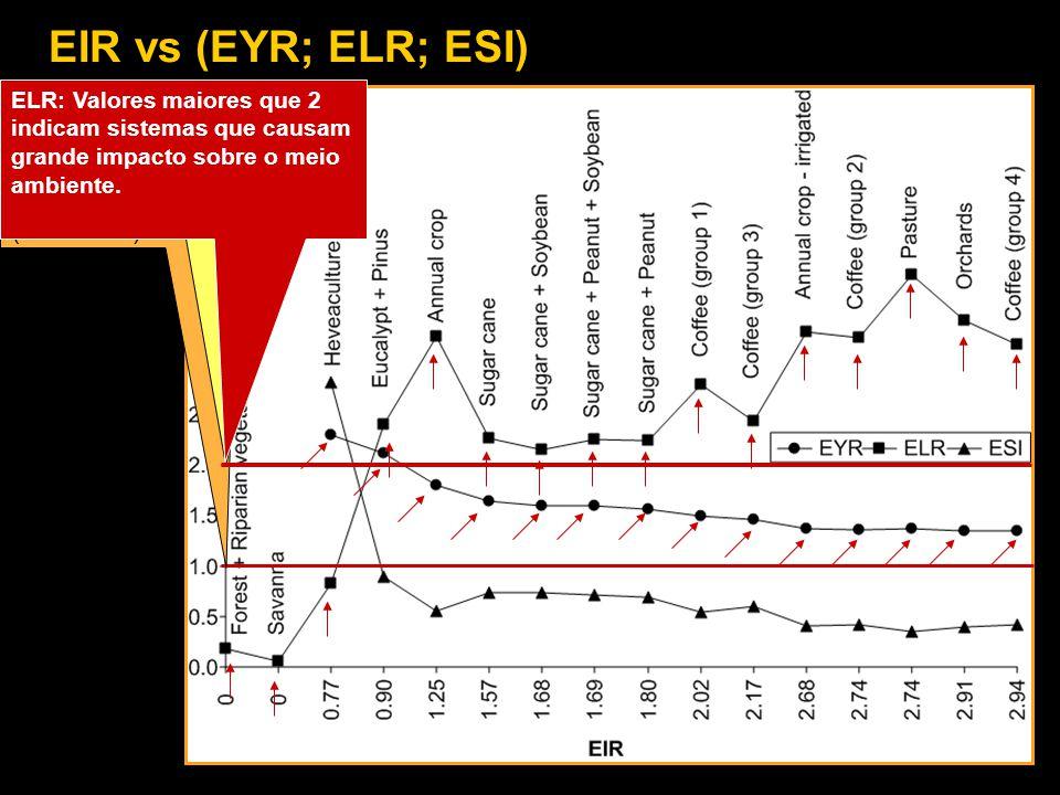 EIR vs (EYR; ELR; ESI) ELR: Valores maiores que 2 indicam sistemas que causam grande impacto sobre o meio ambiente.