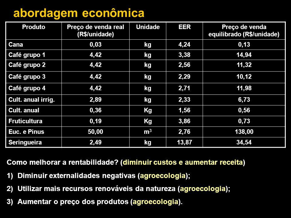 abordagem econômica Produto. Preço de venda real (R$/unidade) Unidade. EER. Preço de venda equilibrado (R$/unidade)