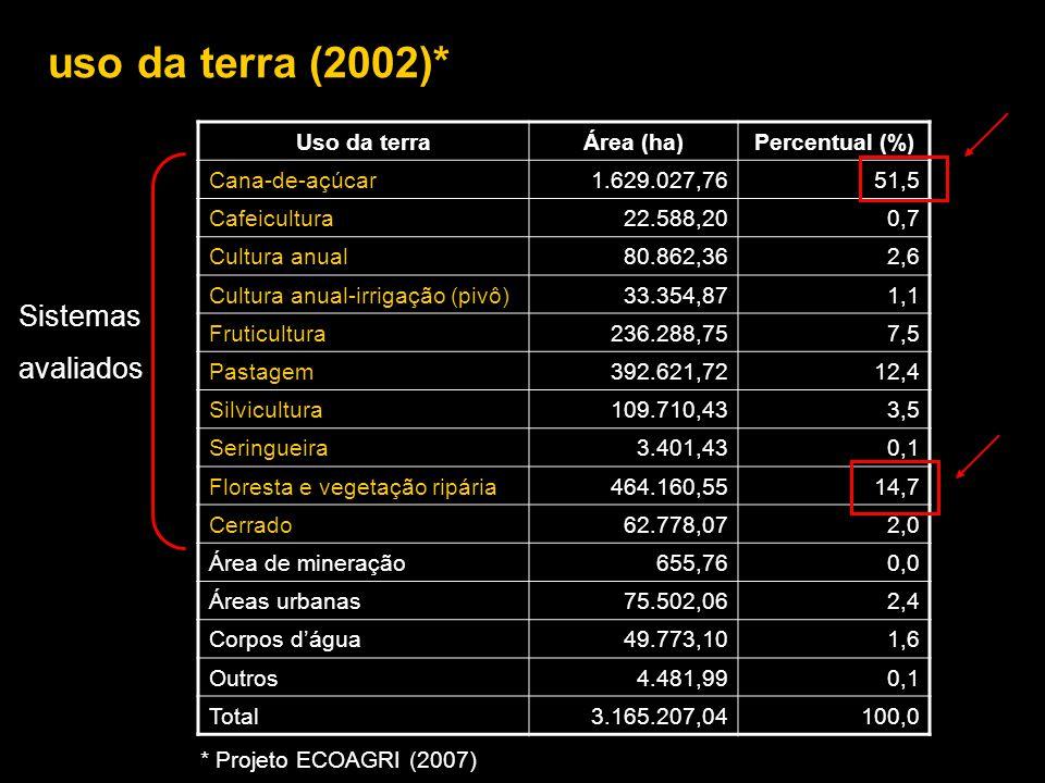 uso da terra (2002)* Sistemas avaliados Uso da terra Área (ha)