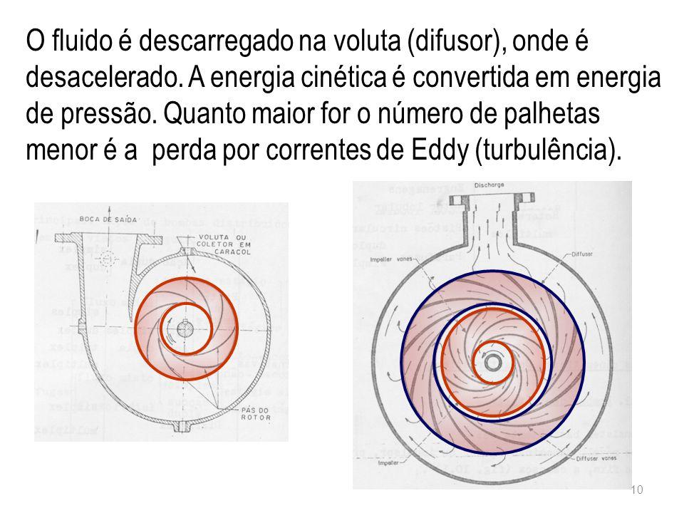 O fluido é descarregado na voluta (difusor), onde é desacelerado