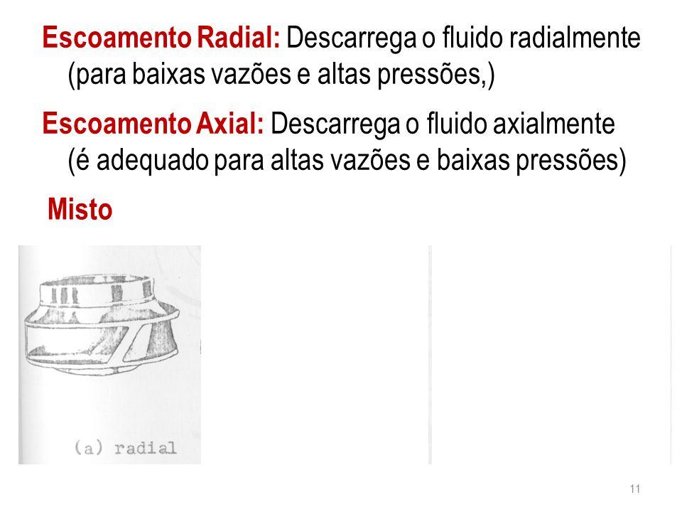 Escoamento Radial: Descarrega o fluido radialmente (para baixas vazões e altas pressões,)