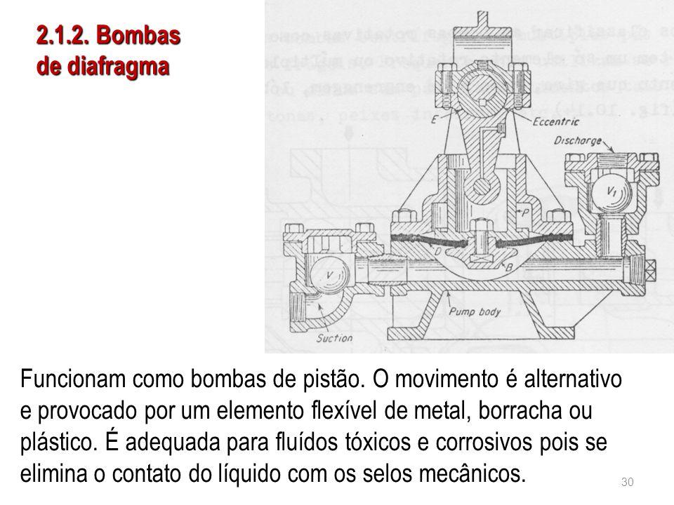 2.1.2. Bombas de diafragma