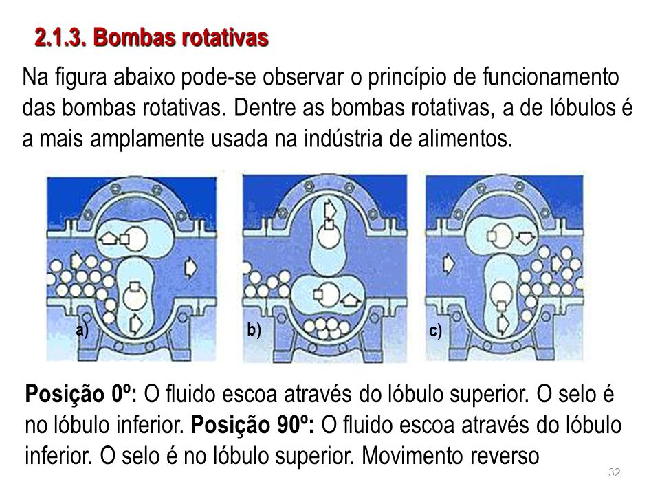 2.1.3. Bombas rotativas