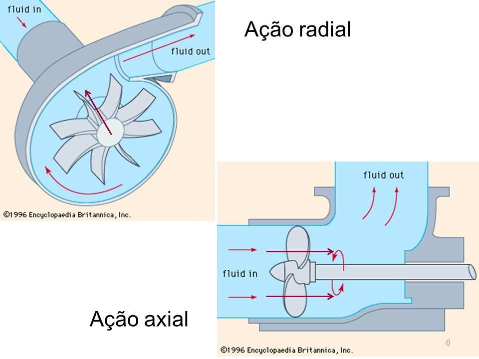Ação radial Ação axial