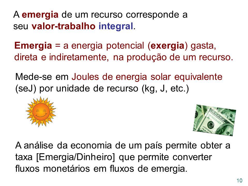 A emergia de um recurso corresponde a seu valor-trabalho integral.