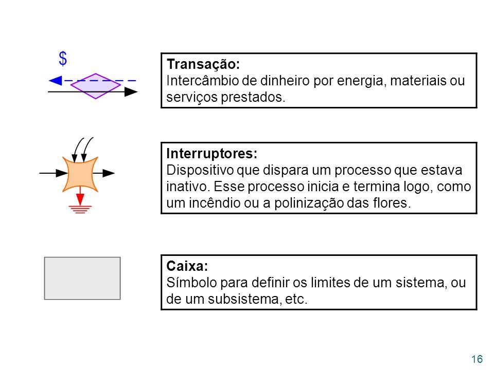 Transação: Intercâmbio de dinheiro por energia, materiais ou serviços prestados.