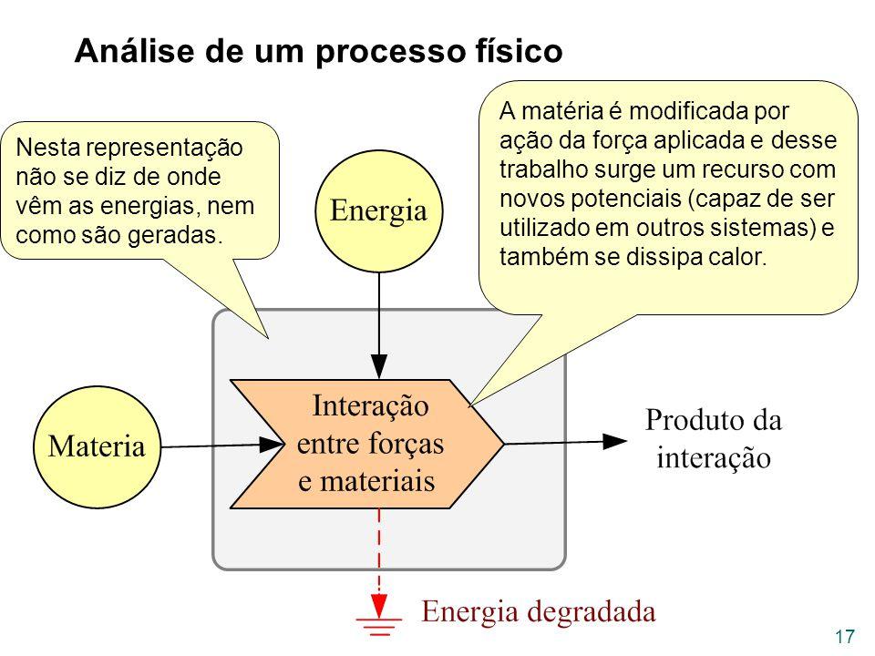 Análise de um processo físico