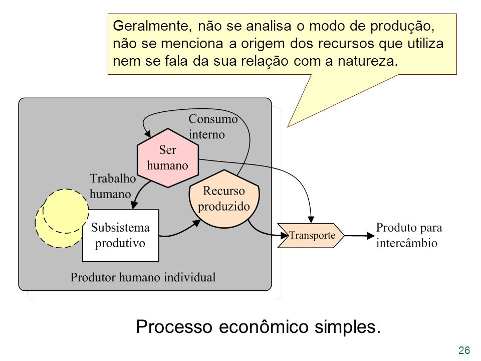 Processo econômico simples.