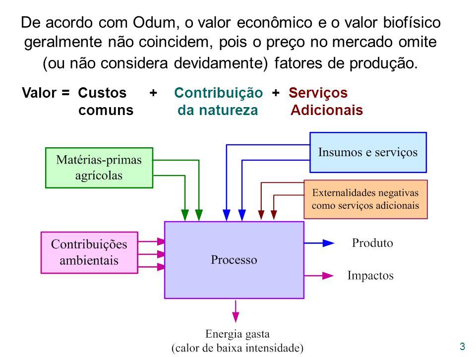 De acordo com Odum, o valor econômico e o valor biofísico geralmente não coincidem, pois o preço no mercado omite (ou não considera devidamente) fatores de produção.
