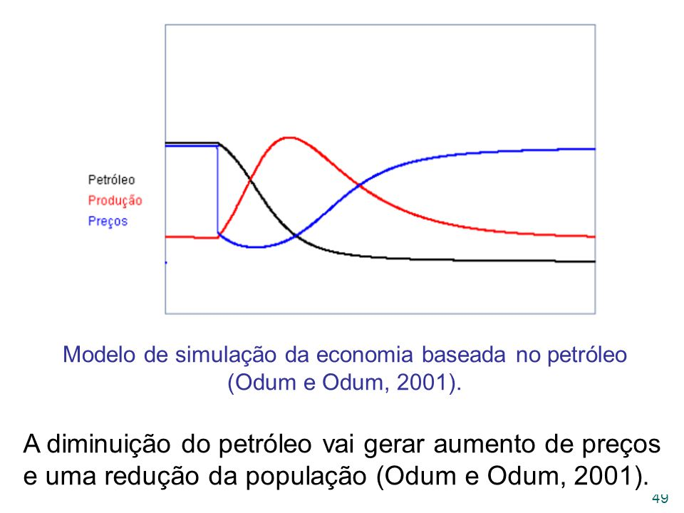 Modelo de simulação da economia baseada no petróleo (Odum e Odum, 2001).