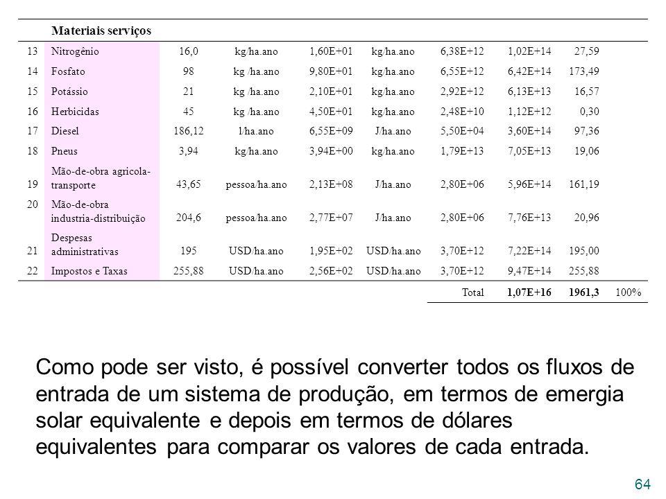 Materiais serviços. 13. Nitrogênio. 16,0. kg/ha.ano. 1,60E+01. 6,38E+12. 1,02E+14. 27,59.