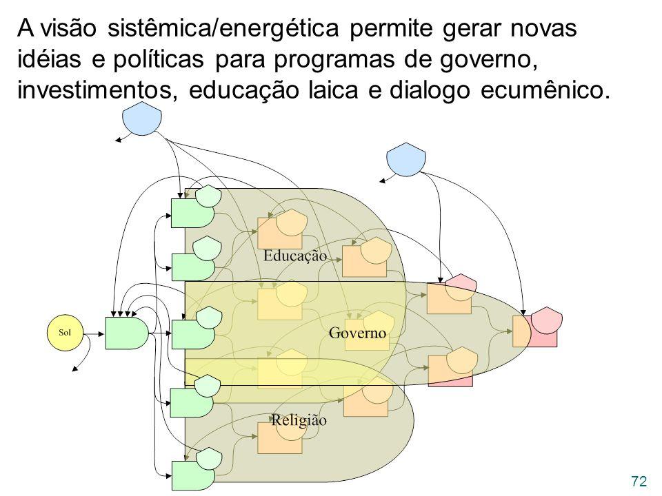 A visão sistêmica/energética permite gerar novas idéias e políticas para programas de governo, investimentos, educação laica e dialogo ecumênico.