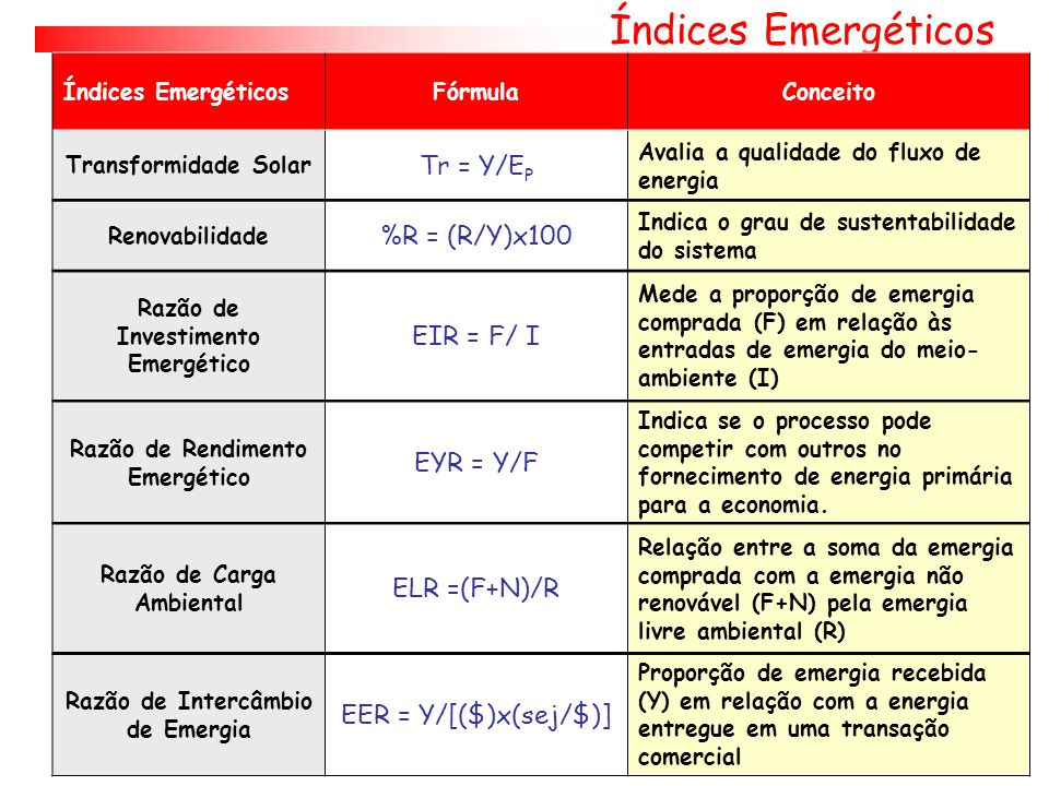 Índices Emergéticos Tr = Y/EP %R = (R/Y)x100 EIR = F/ I EYR = Y/F