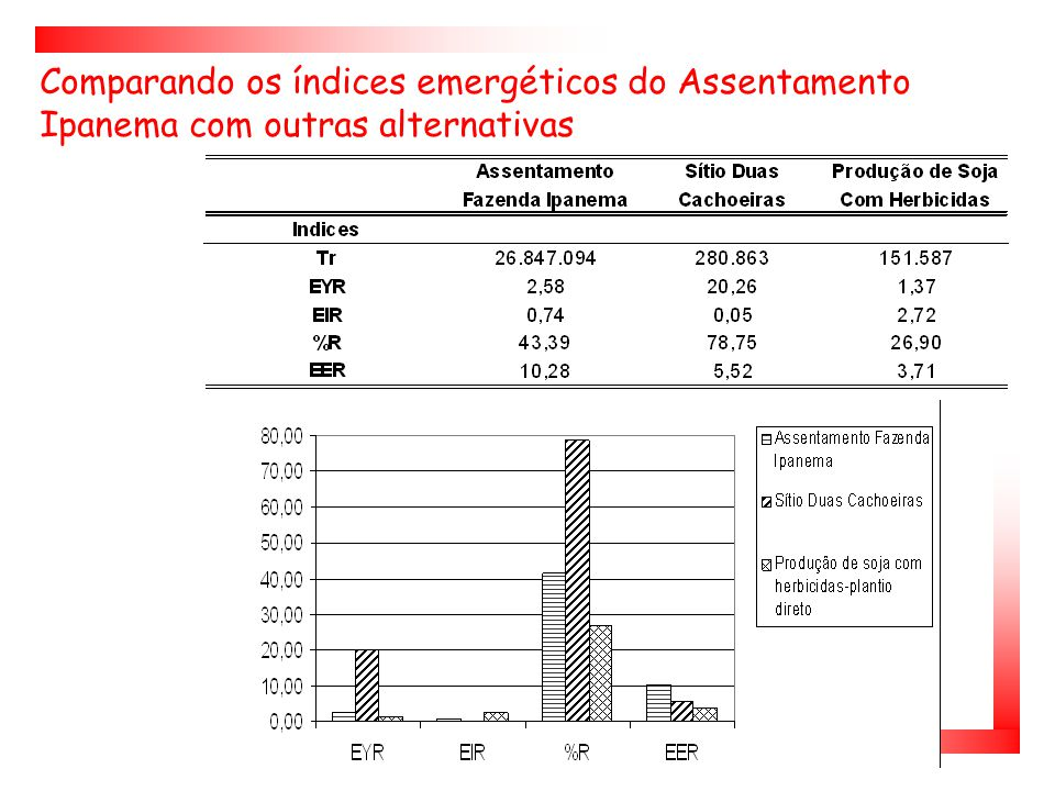 Comparando os índices emergéticos do Assentamento Ipanema com outras alternativas