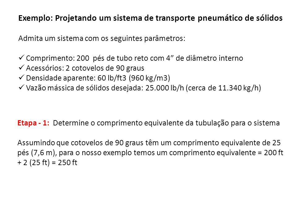 Exemplo: Projetando um sistema de transporte pneumático de sólidos
