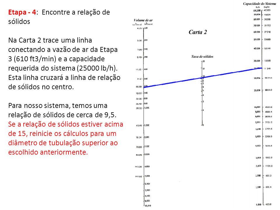 Etapa - 4: Encontre a relação de sólidos