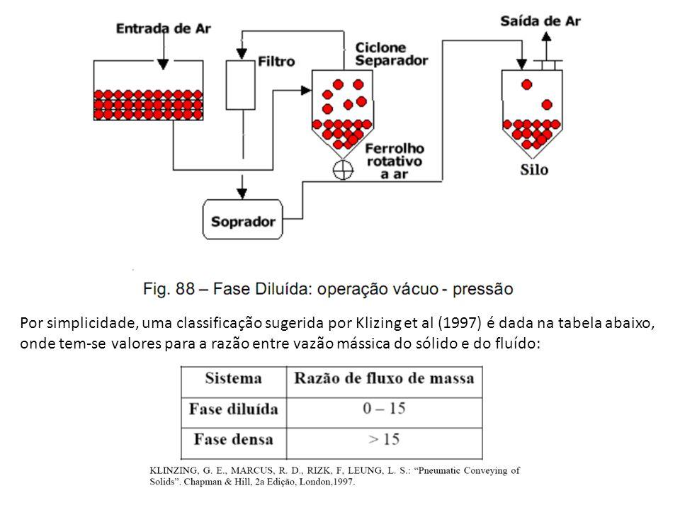 Por simplicidade, uma classificação sugerida por Klizing et al (1997) é dada na tabela abaixo, onde tem-se valores para a razão entre vazão mássica do sólido e do fluído: