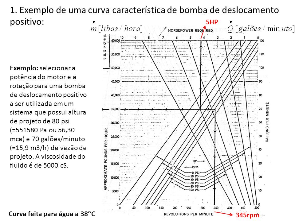 1. Exemplo de uma curva característica de bomba de deslocamento positivo: