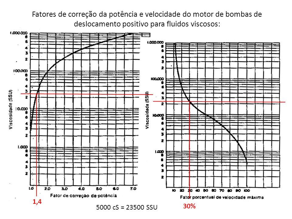 Fatores de correção da potência e velocidade do motor de bombas de deslocamento positivo para fluidos viscosos:
