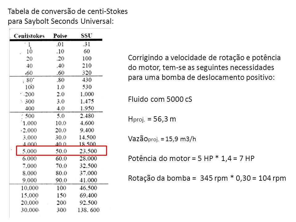 Tabela de conversão de centi-Stokes para Saybolt Seconds Universal: