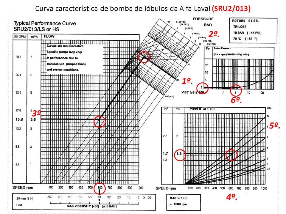 Curva característica de bomba de lóbulos da Alfa Laval (SRU2/013)
