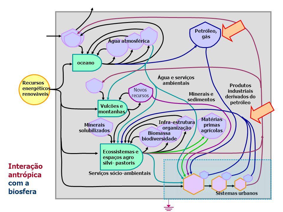 Água e serviços ambientais Produtos industriais derivados do petróleo