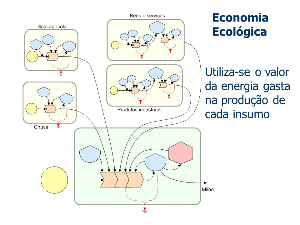 Economia Ecológica Utiliza-se o valor da energia gasta na produção de cada insumo