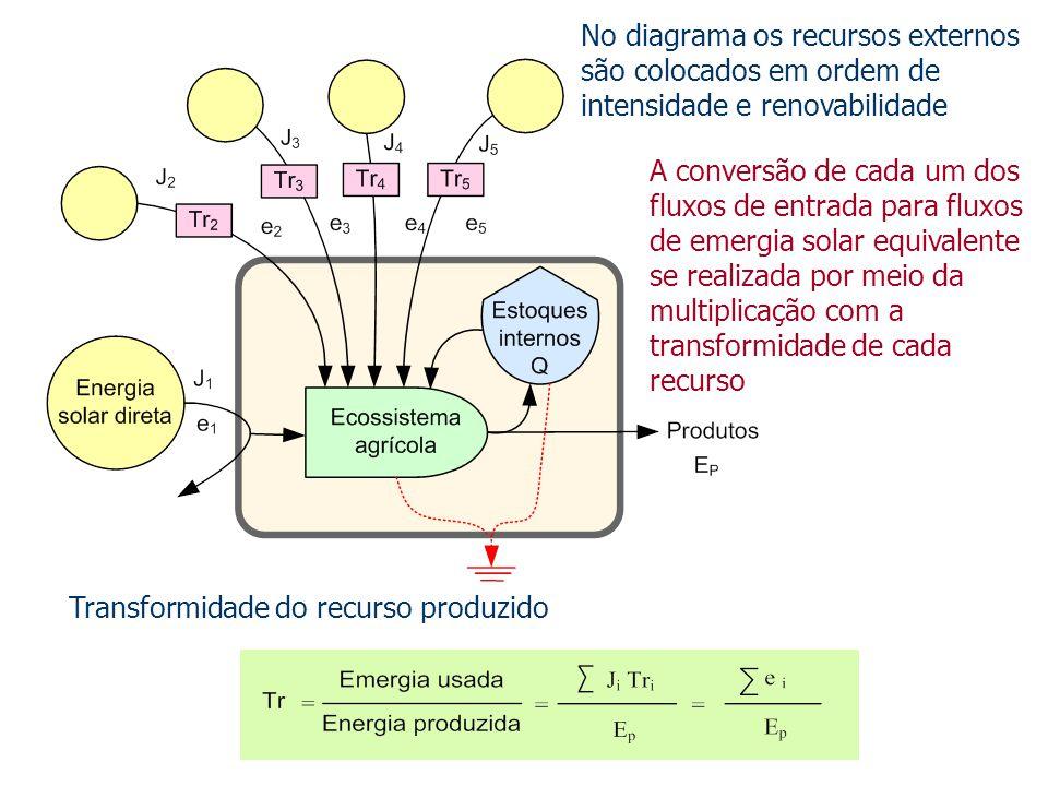Transformidade do recurso produzido