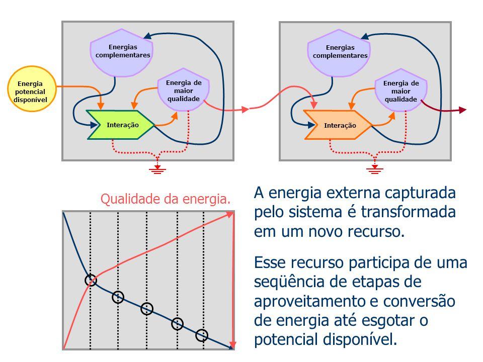 Energia potencial disponível
