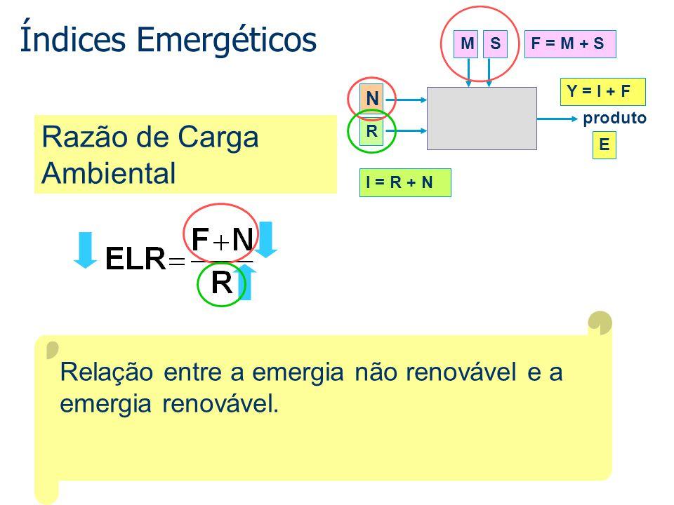 Índices Emergéticos Razão de Carga Ambiental