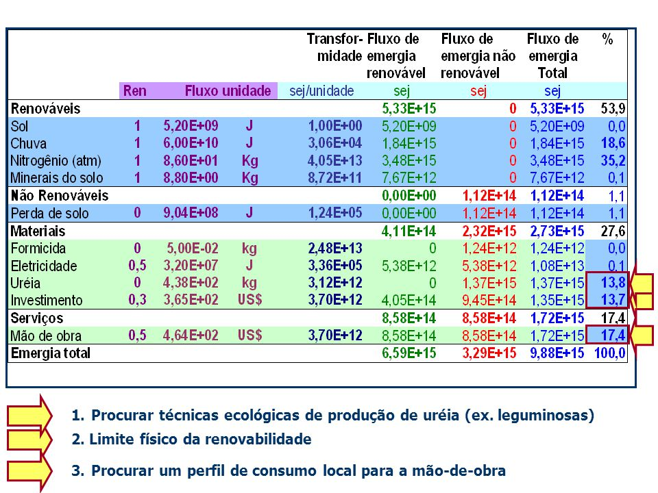 Procurar técnicas ecológicas de produção de uréia (ex. leguminosas)