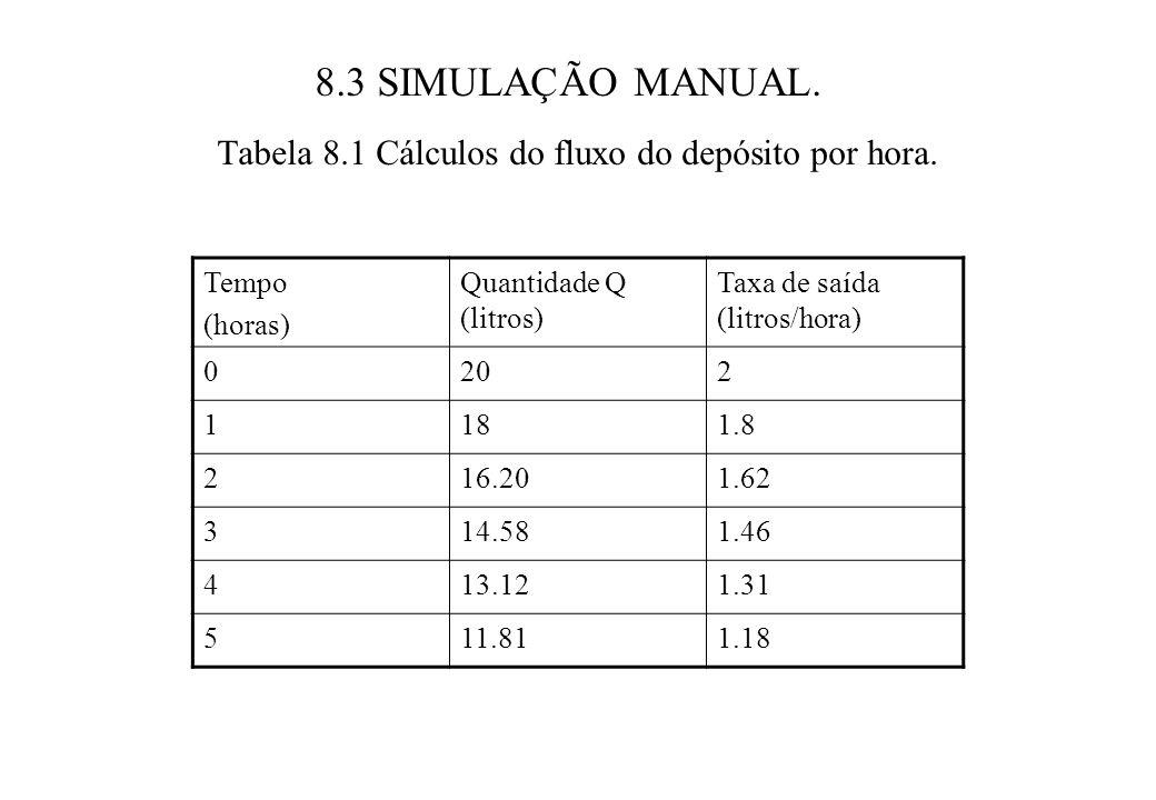 Tabela 8.1 Cálculos do fluxo do depósito por hora.