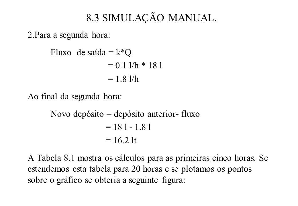 8.3 SIMULAÇÃO MANUAL. 2.Para a segunda hora: Fluxo de saída = k*Q