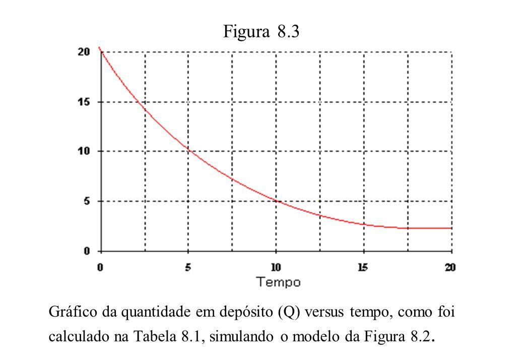 Figura 8.3 Gráfico da quantidade em depósito (Q) versus tempo, como foi calculado na Tabela 8.1, simulando o modelo da Figura 8.2.