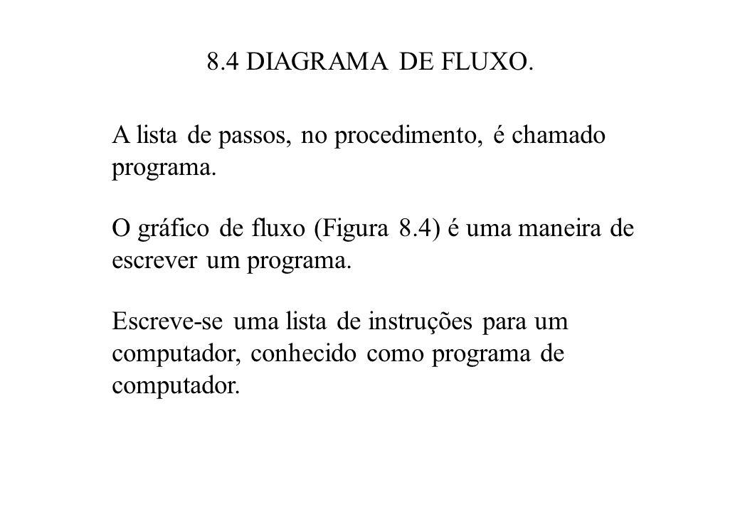 8.4 DIAGRAMA DE FLUXO. A lista de passos, no procedimento, é chamado programa.