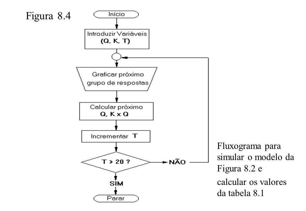 Figura 8.4 Fluxograma para simular o modelo da Figura 8.2 e