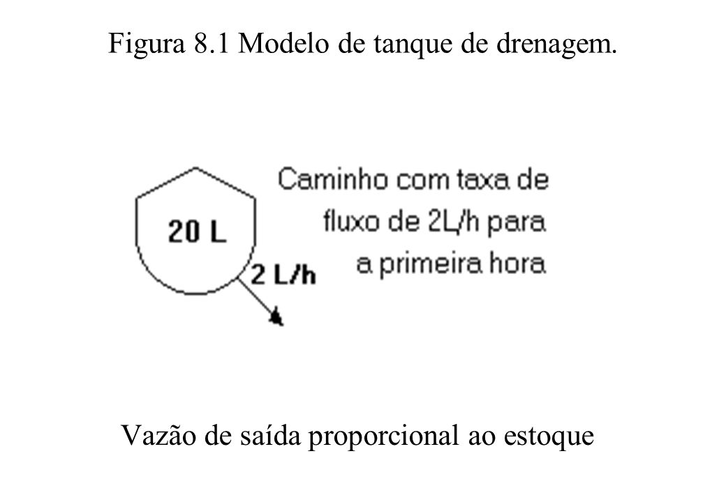Figura 8.1 Modelo de tanque de drenagem.