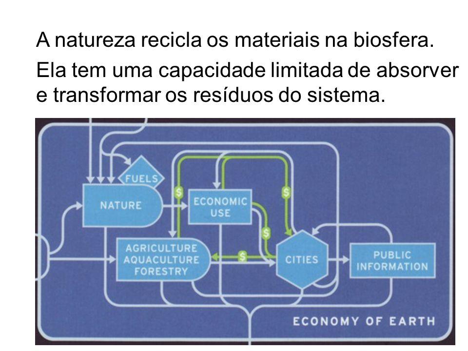 A natureza recicla os materiais na biosfera.