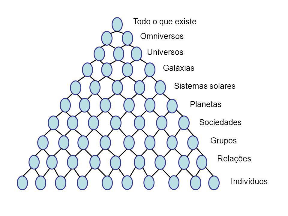Todo o que existe Omniversos. Universos. Galáxias. Sistemas solares. Planetas. Sociedades. Grupos.