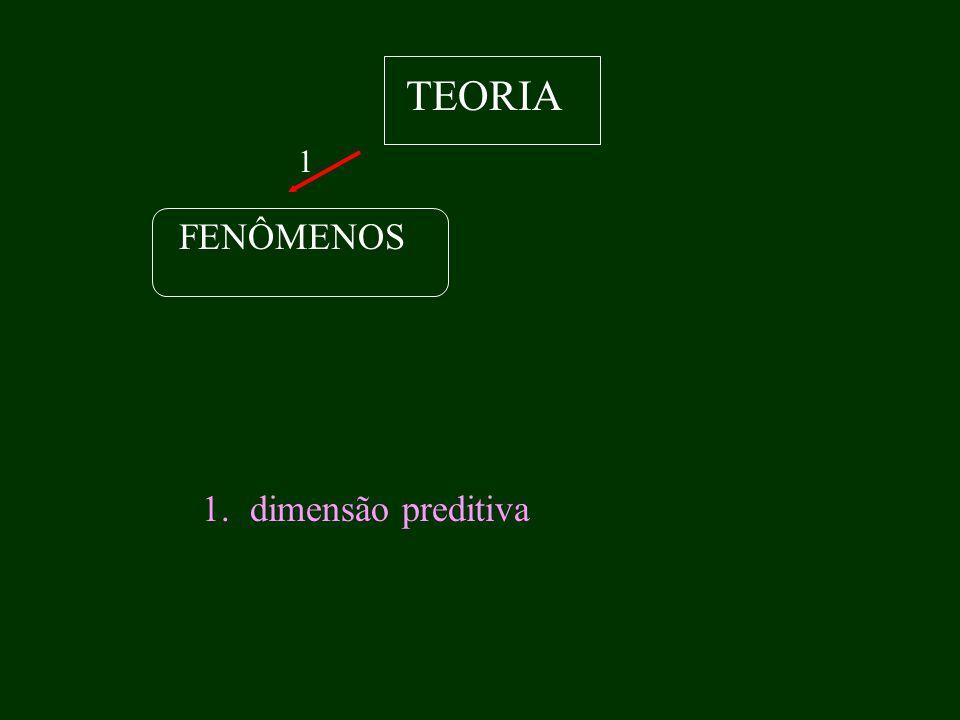 TEORIA 1 FENÔMENOS dimensão preditiva
