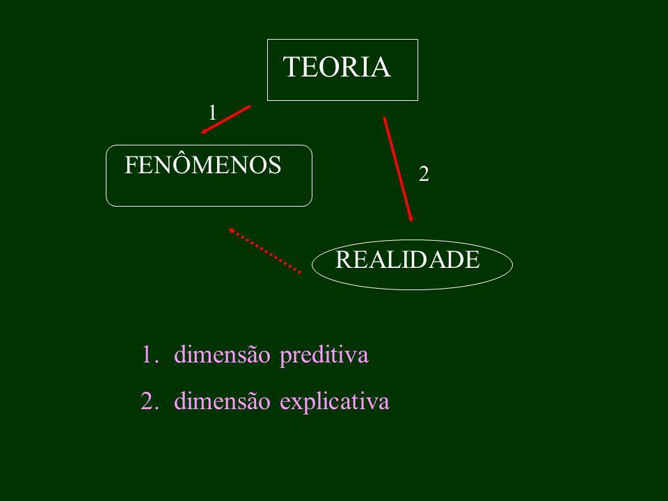 TEORIA 1 FENÔMENOS 2 REALIDADE dimensão preditiva dimensão explicativa