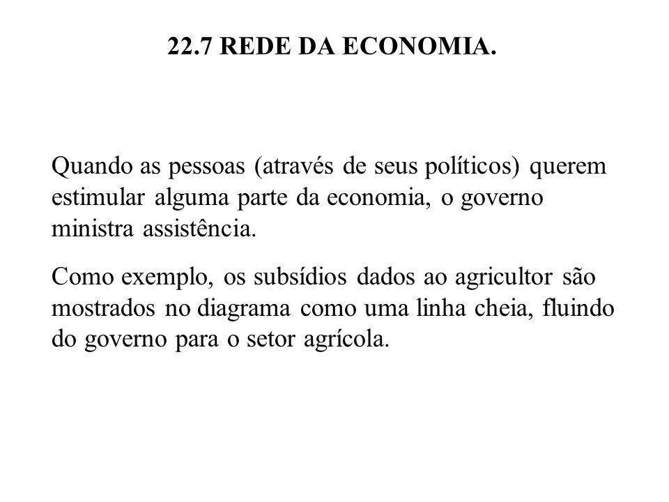 22.7 REDE DA ECONOMIA. Quando as pessoas (através de seus políticos) querem estimular alguma parte da economia, o governo ministra assistência.