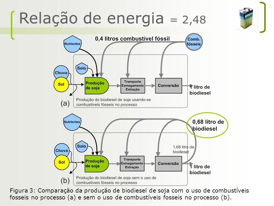 Relação de energia = 2,48